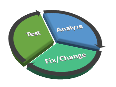 Execute-Analyze-Remediate-v2